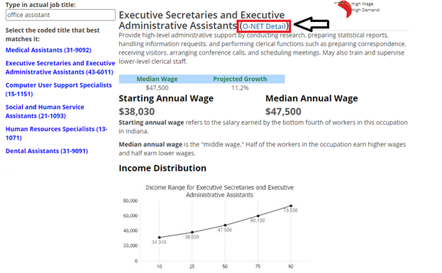 Screenshot from website showing sample data for executive secretaries with the O-NET Detail link highlighted.